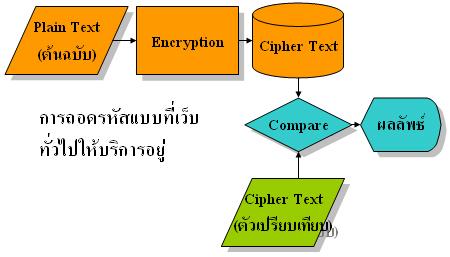 การถอดรหัสตามเว็บไซต์ต่าง ๆ