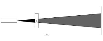 รูปภาพที่ 1 แสดงการกั้นแสงด้วยแผ่นกรองแสง A