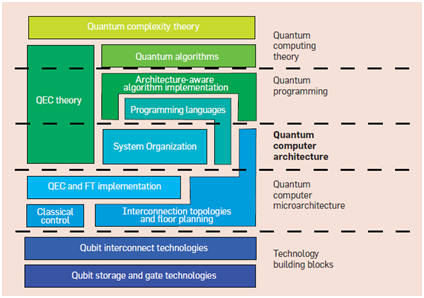 รูปภาพที่ 6 แสดงสถาปัตยกรรมควอนตัมคอมพิวเตอร์ โดยอิงกับกลุ่มงานวิจัยที่เกี่ยวข้อง (R. V. Meter, C. Horsman, 2013)