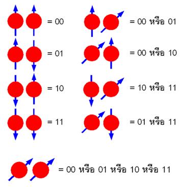 รูปภาพที่ 5 แสดงควอนตัมบิตแบบ 2 บิต