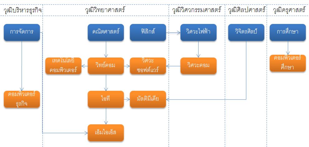 หลักสูตรคอมพิวเตอร์ในเมืองไทย