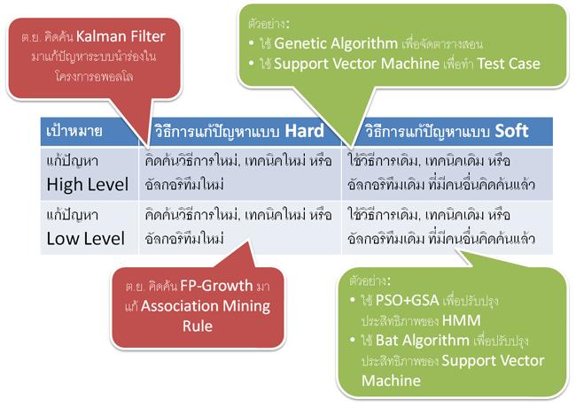 มิติของงานวิจัยทางวิทยาการคอมพิวเตอร์
