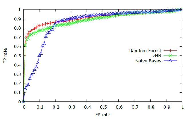 รูปที่ 3 ROC Curves สำหรับสภาพแวดล้อมความเสี่ยงต่ำ ในการใช้โทรศัพท์มือถือในทางที่ผิด