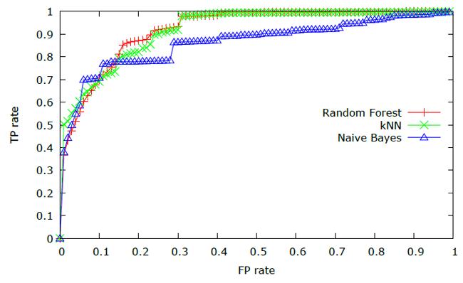 รูปที่ 4 ROC Curves สำหรับสภาพแวดล้อมความเสี่ยงต่ำ ในการถูกละเมิดข้อมูลซึ่งตรวจจับโดยตัว Sensor