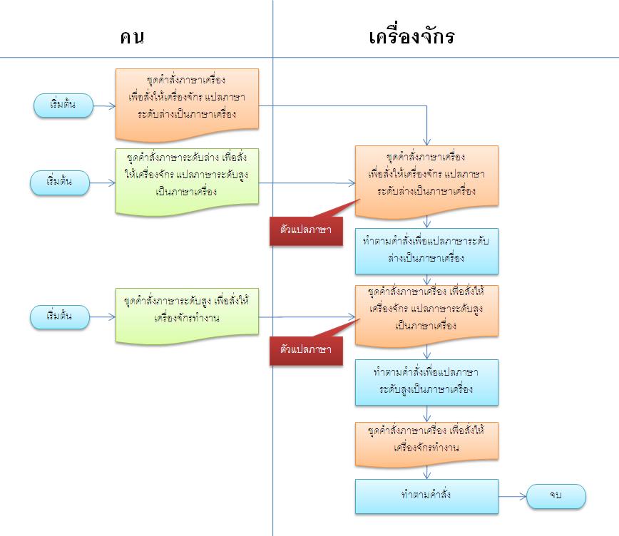 การแปลภาษาระดับสูงเป็นภาษาเครื่อง